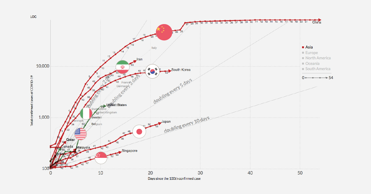 infection trajectory  which countries are flattening their