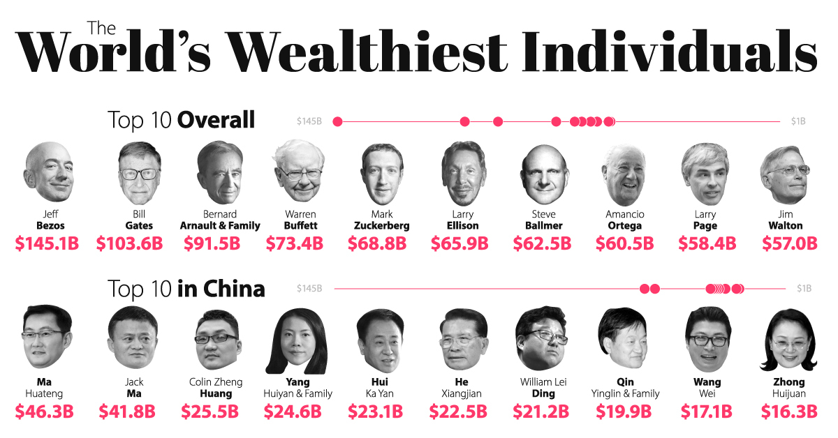 Making Billions: The Richest People in the World