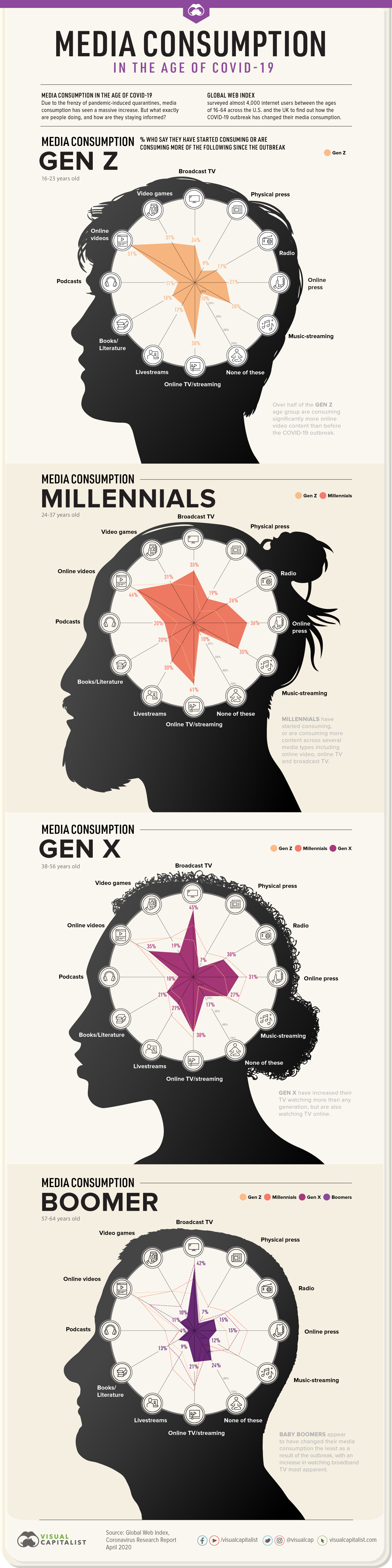 Consumo de medios de covid-19 por generación