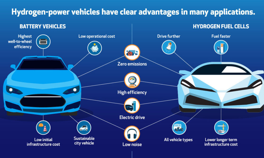 How Hydrogen and Fuel Cells Can Help Drive the Clean Energy Transition
