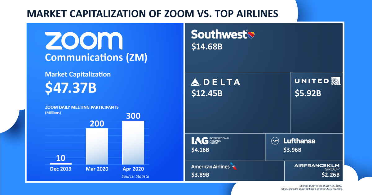 zoom vs major airlines valuation