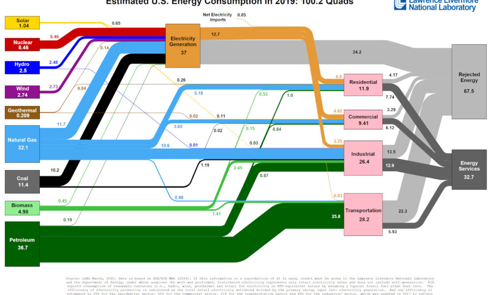 Visualizing America's Energy Use, in One Giant Chart