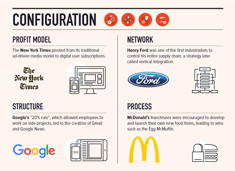 Configuration innovation types