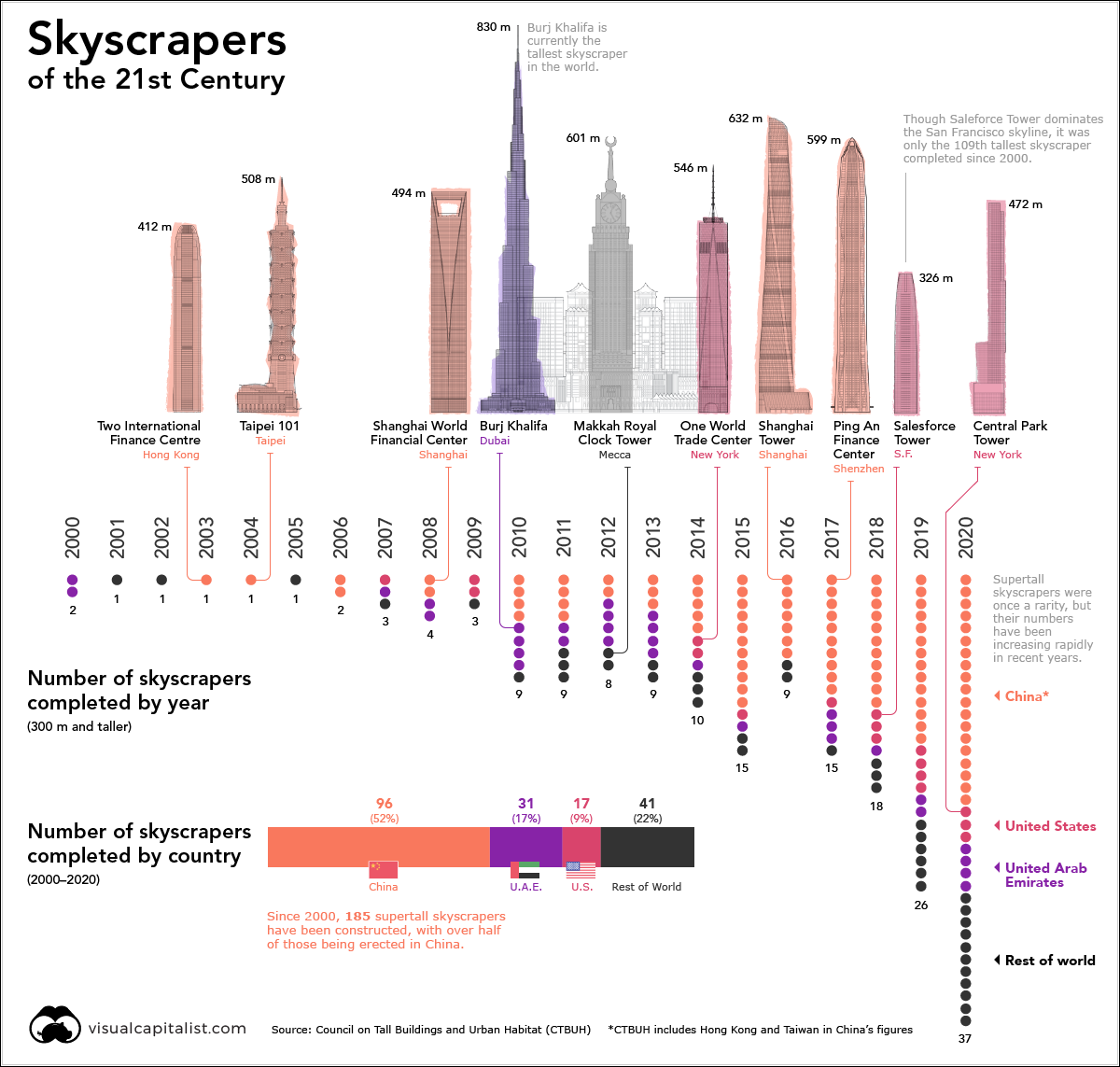 20 years of supertall skyscrapers