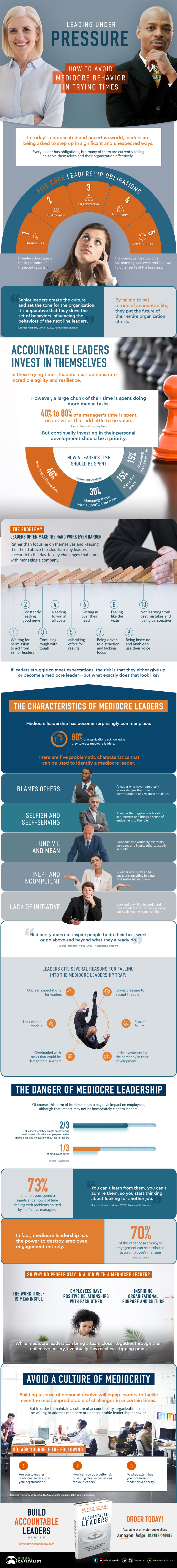 mediocre leadership graphic