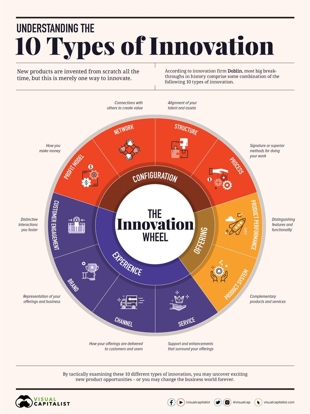 10 Types of Innovation Infographic