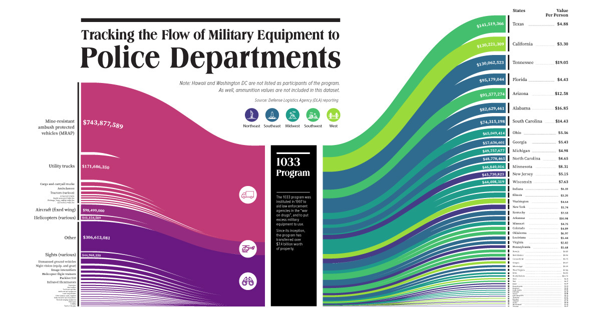 The $1.7 billion transfer of military equipment to police departments