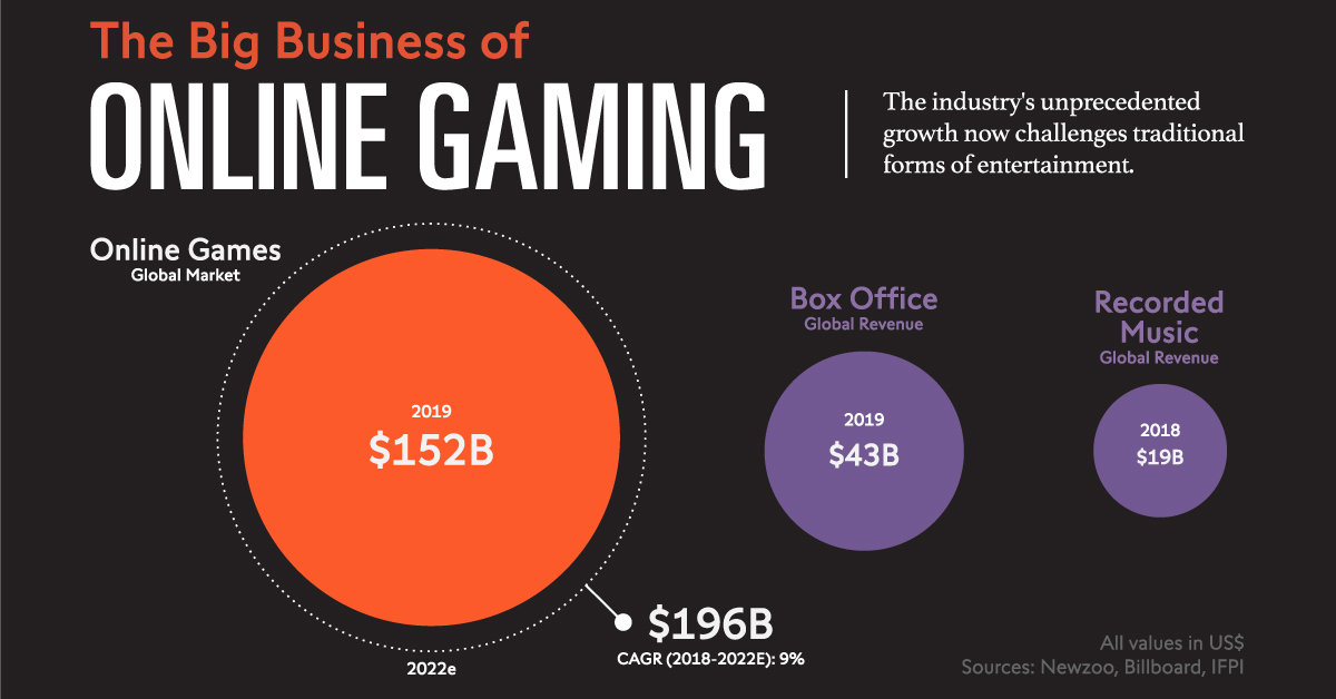 Online Gaming The Rise Of A Multi Billion Dollar Industry