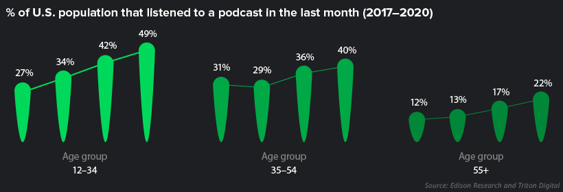 podcast audience by age group