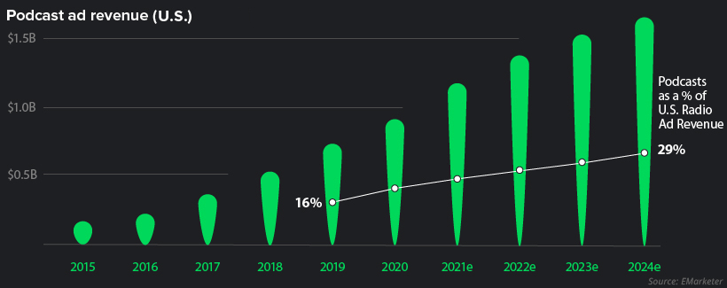 podcast industry revenue