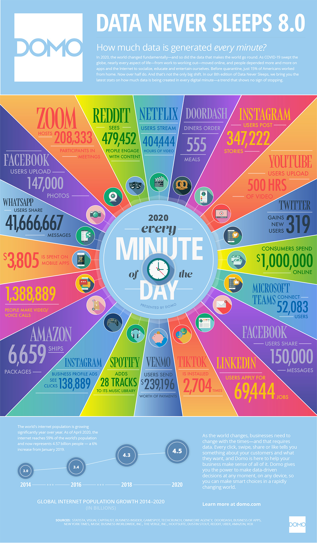 What Happens Every Minute on the Internet in 2020
