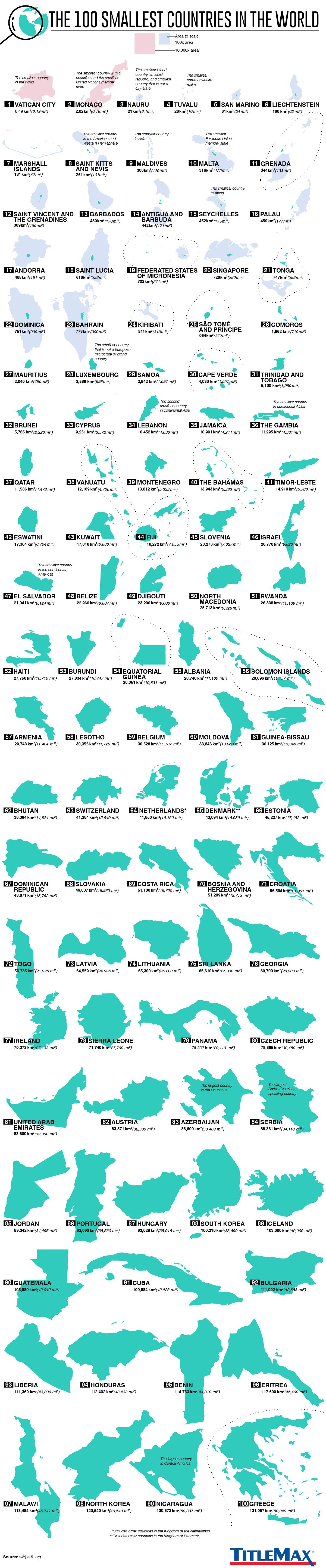 Visualizado: Los 100 países más pequeños del mundo