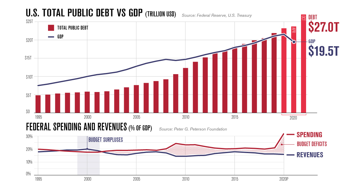 Image result for usa government debt