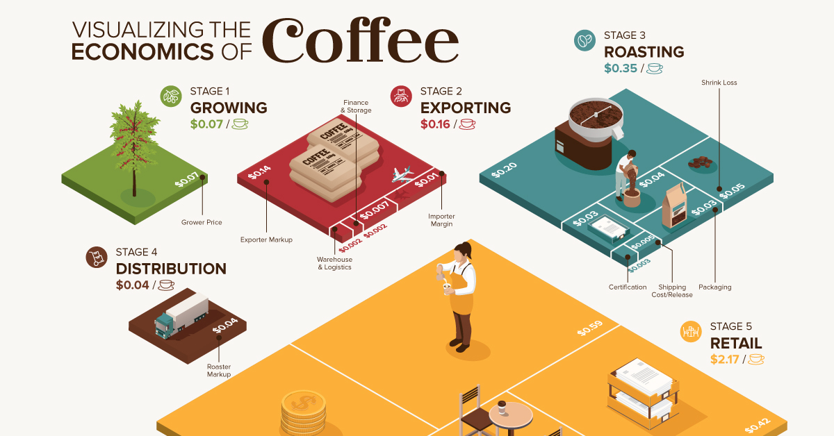 The Economics of Coffee