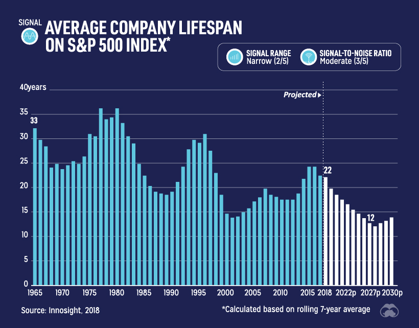 Average company lifespan on S&P 500
