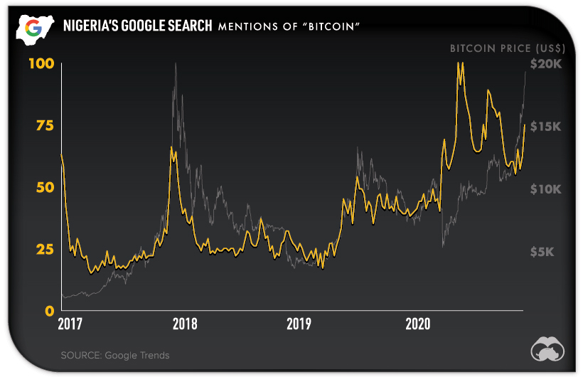 Nigeria Bitcoin Google Search Trends