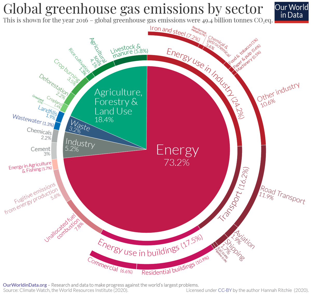 A Global Breakdown of Greenhouse Gas Emissions by Sector