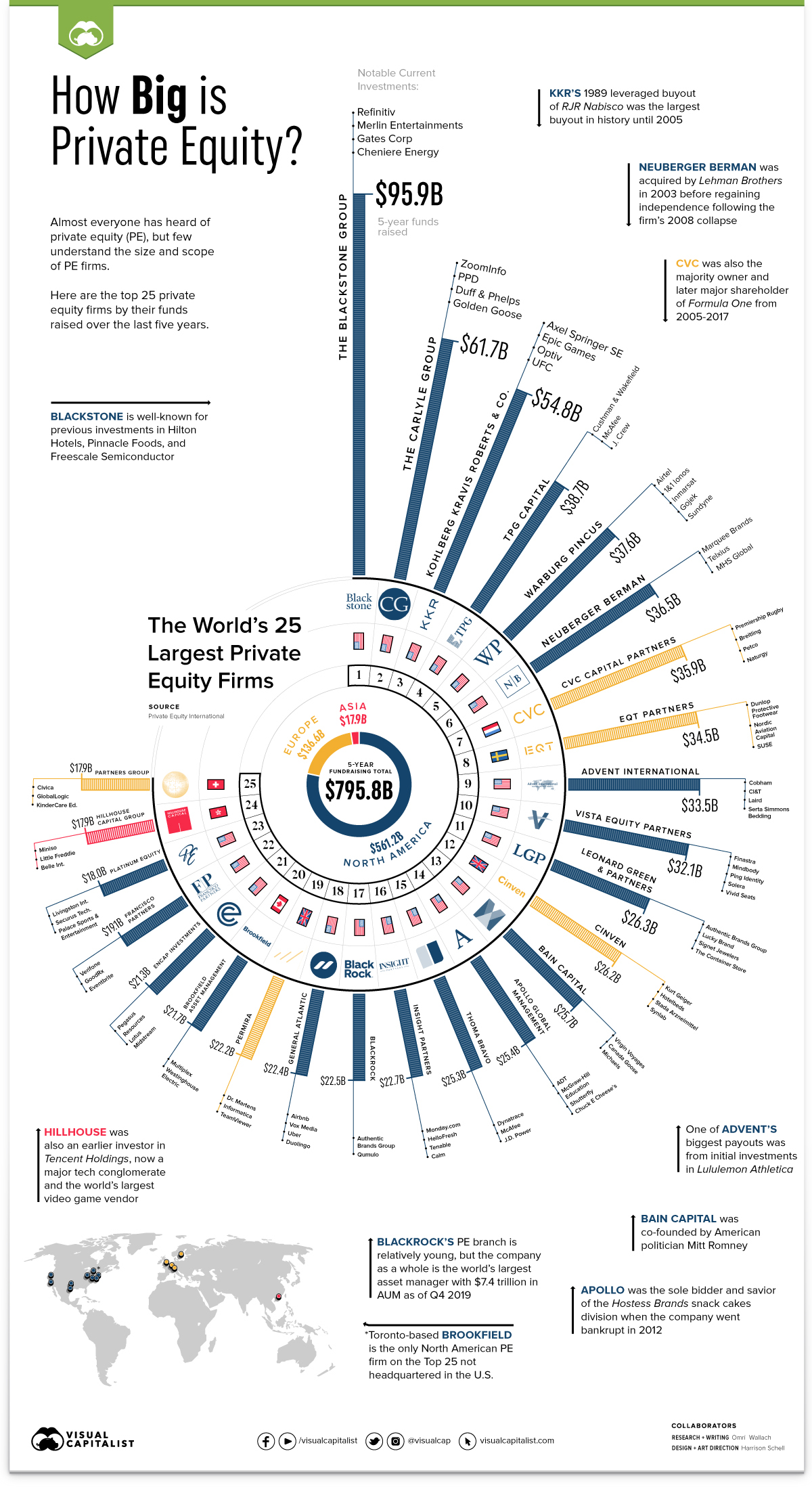 https://www.visualcapitalist.com/wp-content/uploads/2020/11/PrivateEquityTop25-Infographic-8.jpg