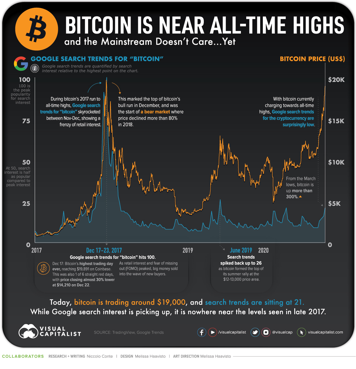 Bitcoin Google Trends Mainstream
