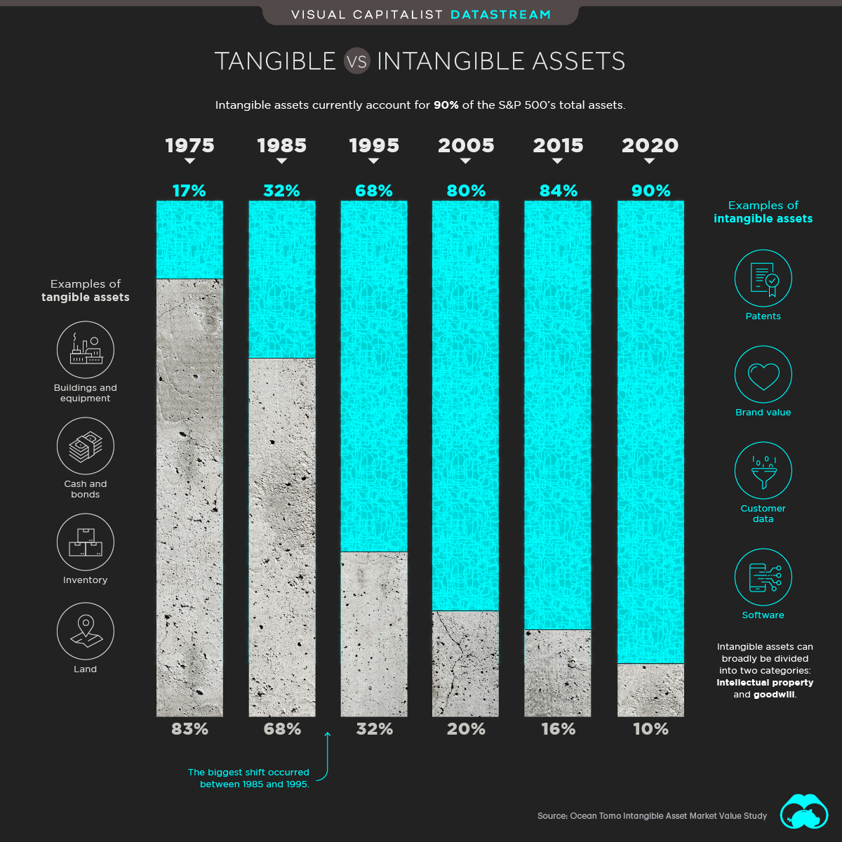 Tangible vs intangible assets in the S&P 500
