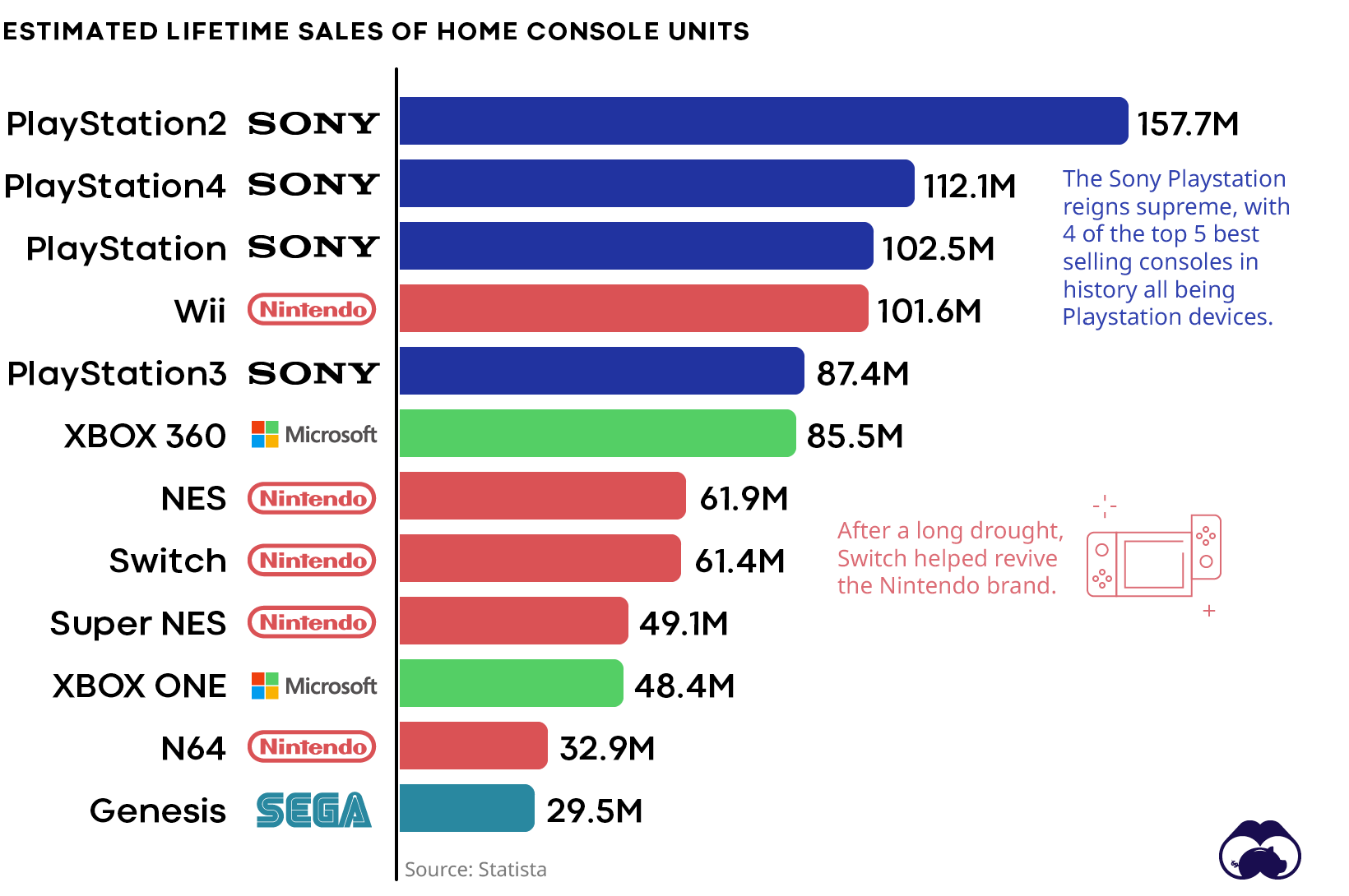 Historical game console unit sales