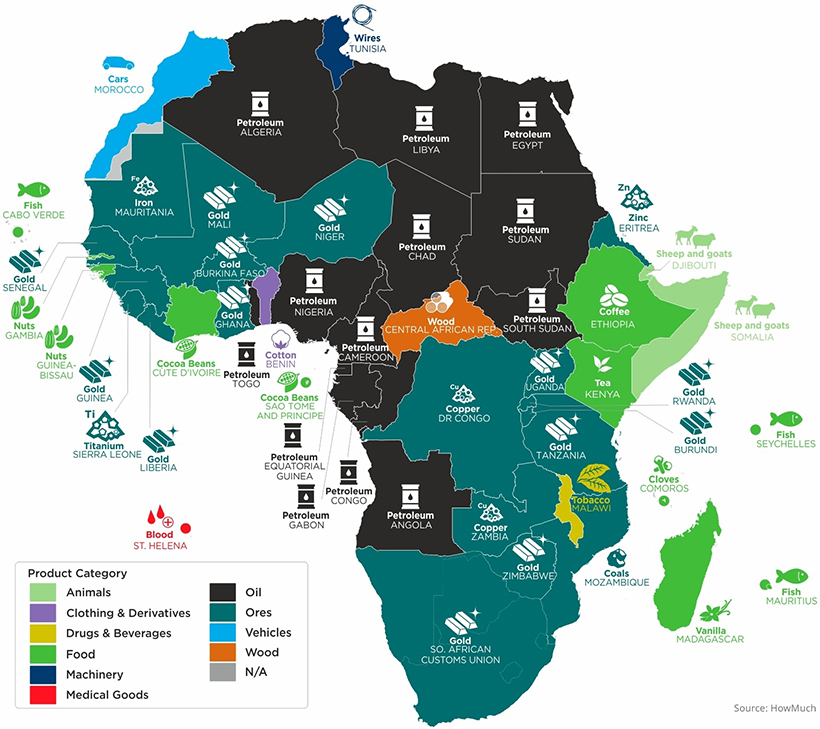 Top exports Africa