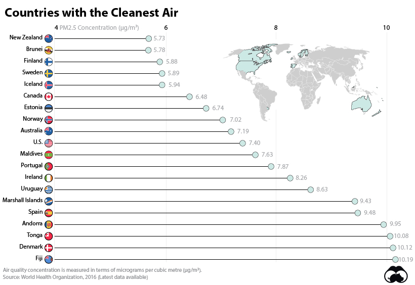 Countries with the Cleanest Air Supplemental