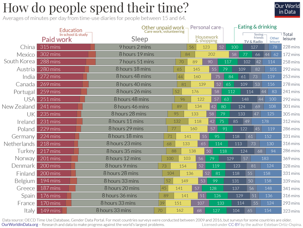 How People Globally Spend Their Time