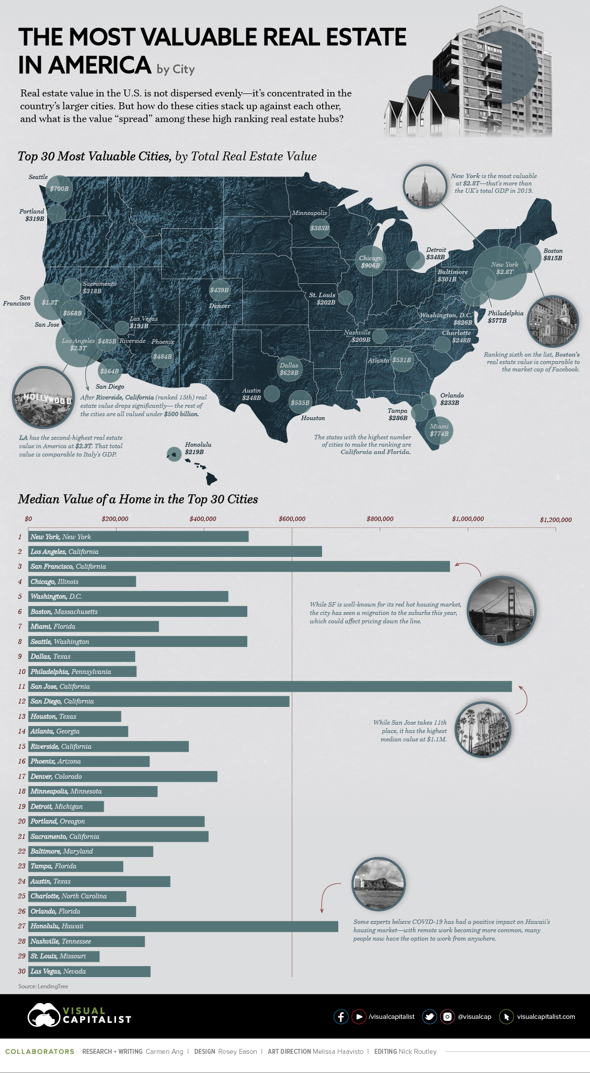 Top 30 Most Valuable Real Estate Cities in America