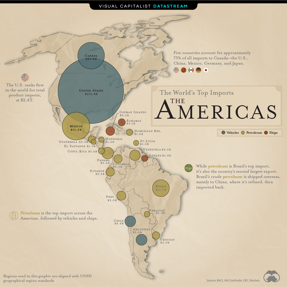 The Top Import for Each Country: The Americas
