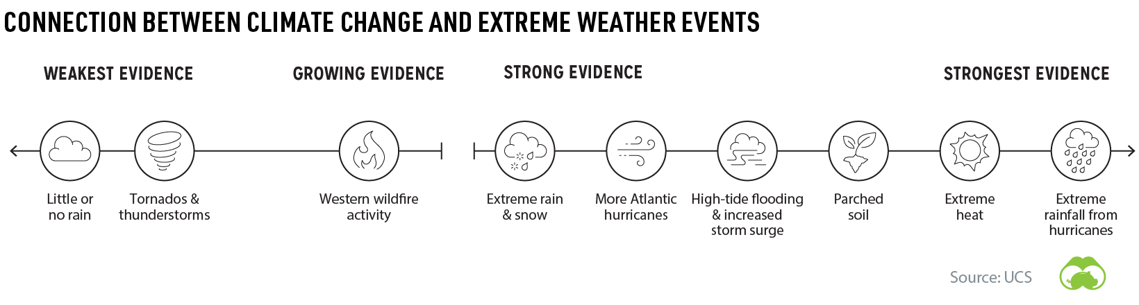 climate change and extreme weather events