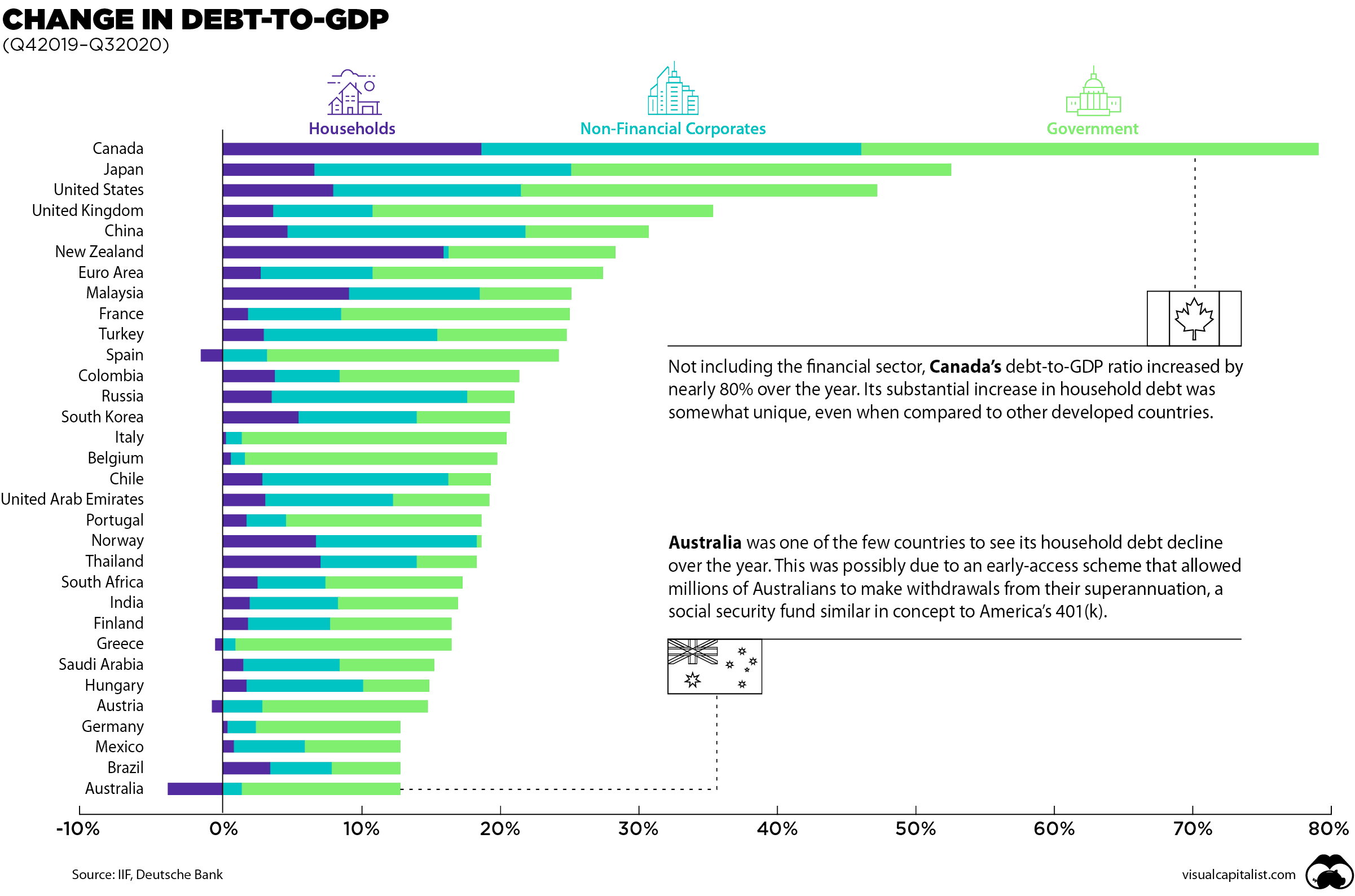 Chart: Debt-to-GDP Continues to Rise Around the World