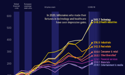 which industry boasts the most billionaire wealth