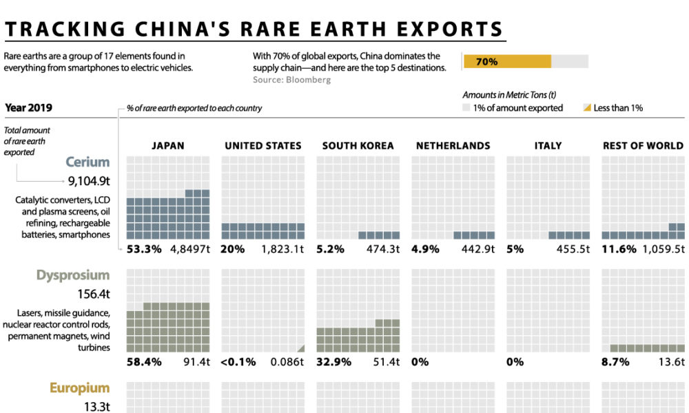 China's rare earth exports