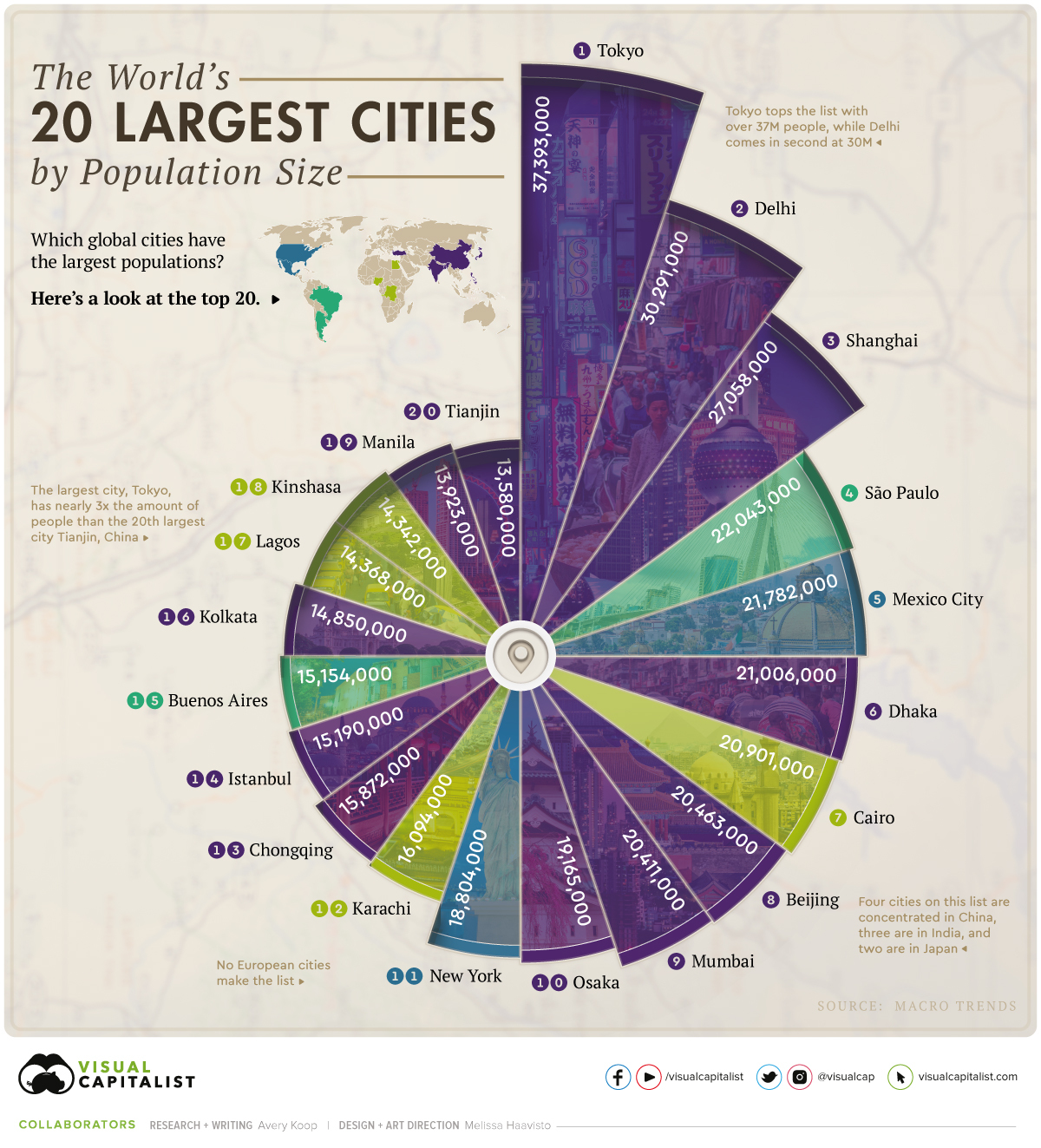 most populous cities