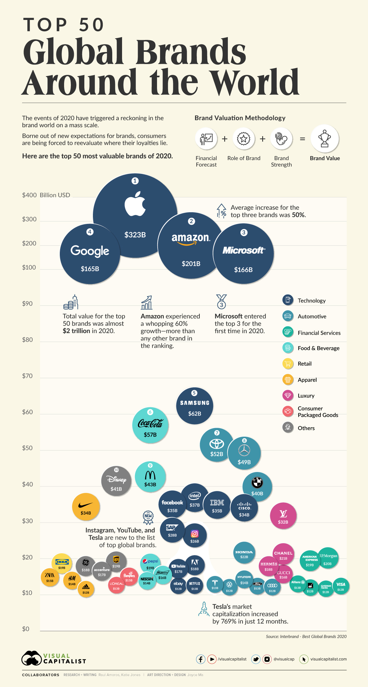 Top 50 most valuable global brands infographic