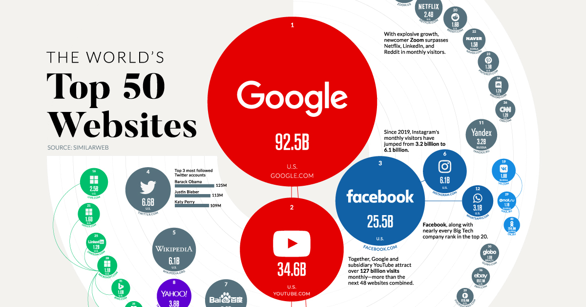 Most Visited Websites