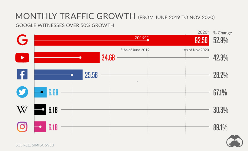 top 5 most visited websites traffic growth