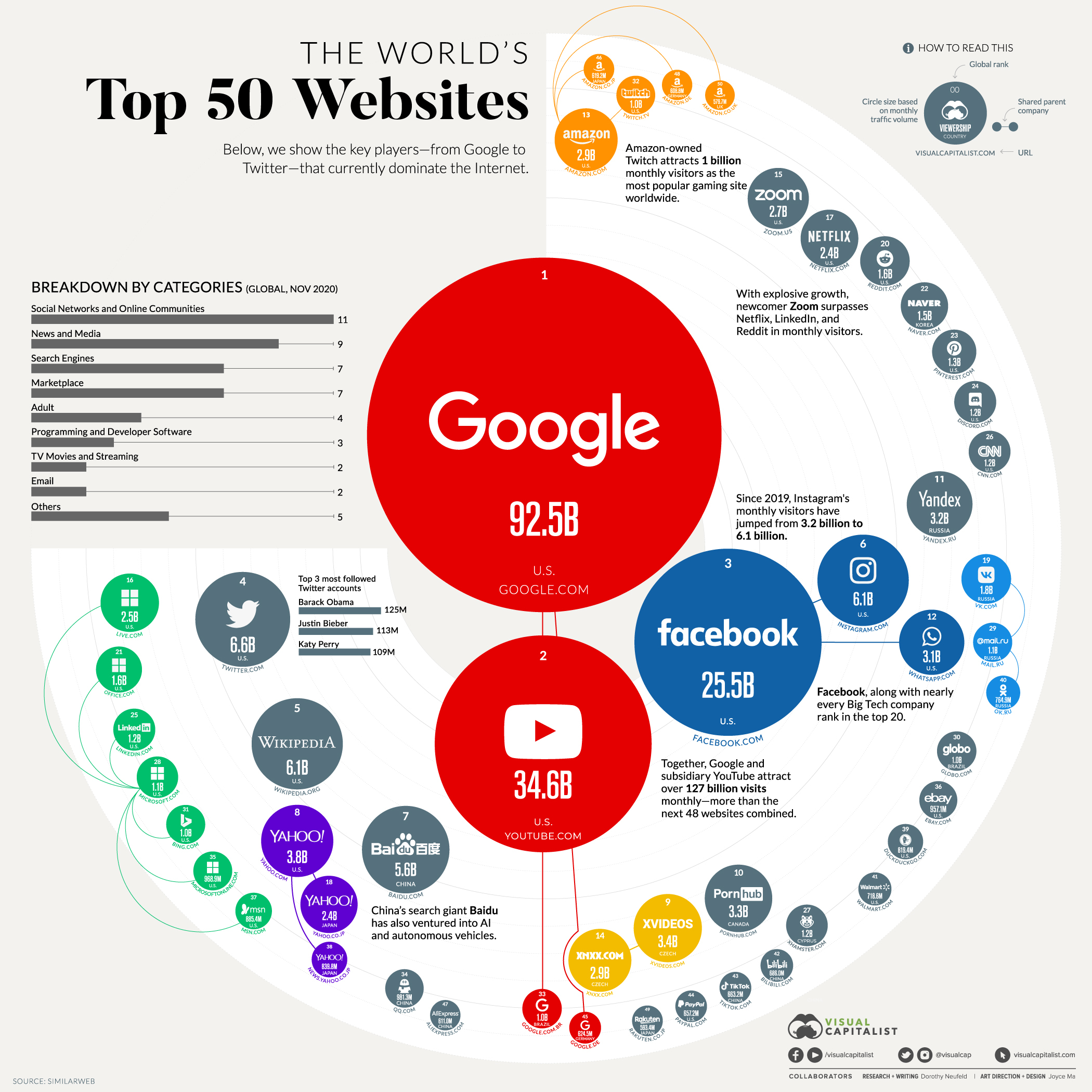 Which Are the World's Most Visited Websites