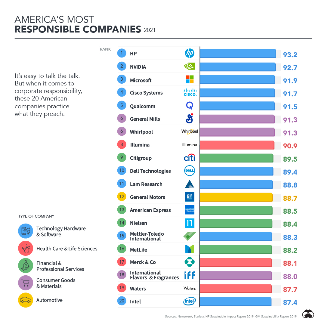 America's Most Responsible Corporations