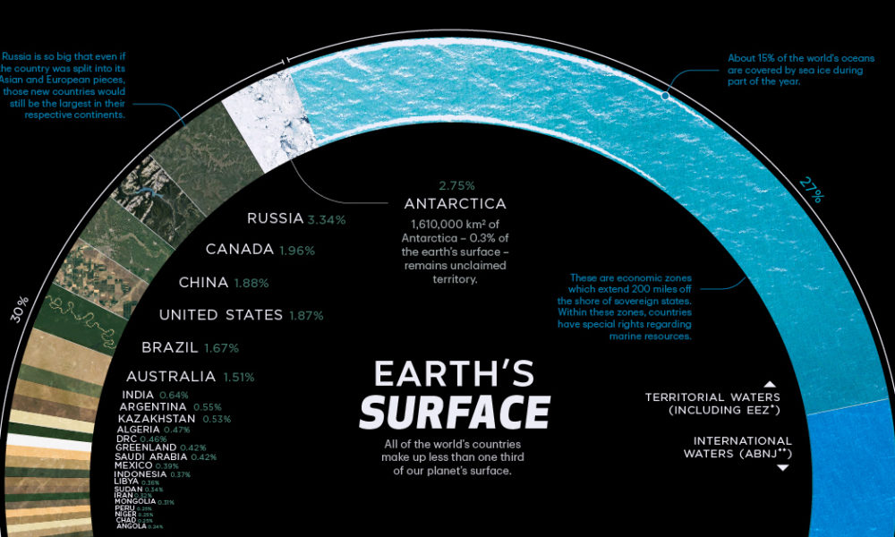 countries by share of earth's surface