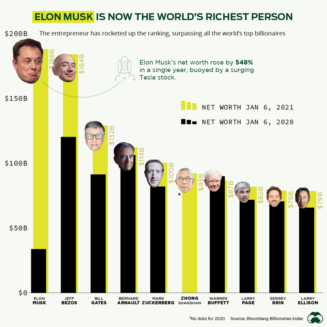 Elon Musk is the Worlds Richest Person in 2021