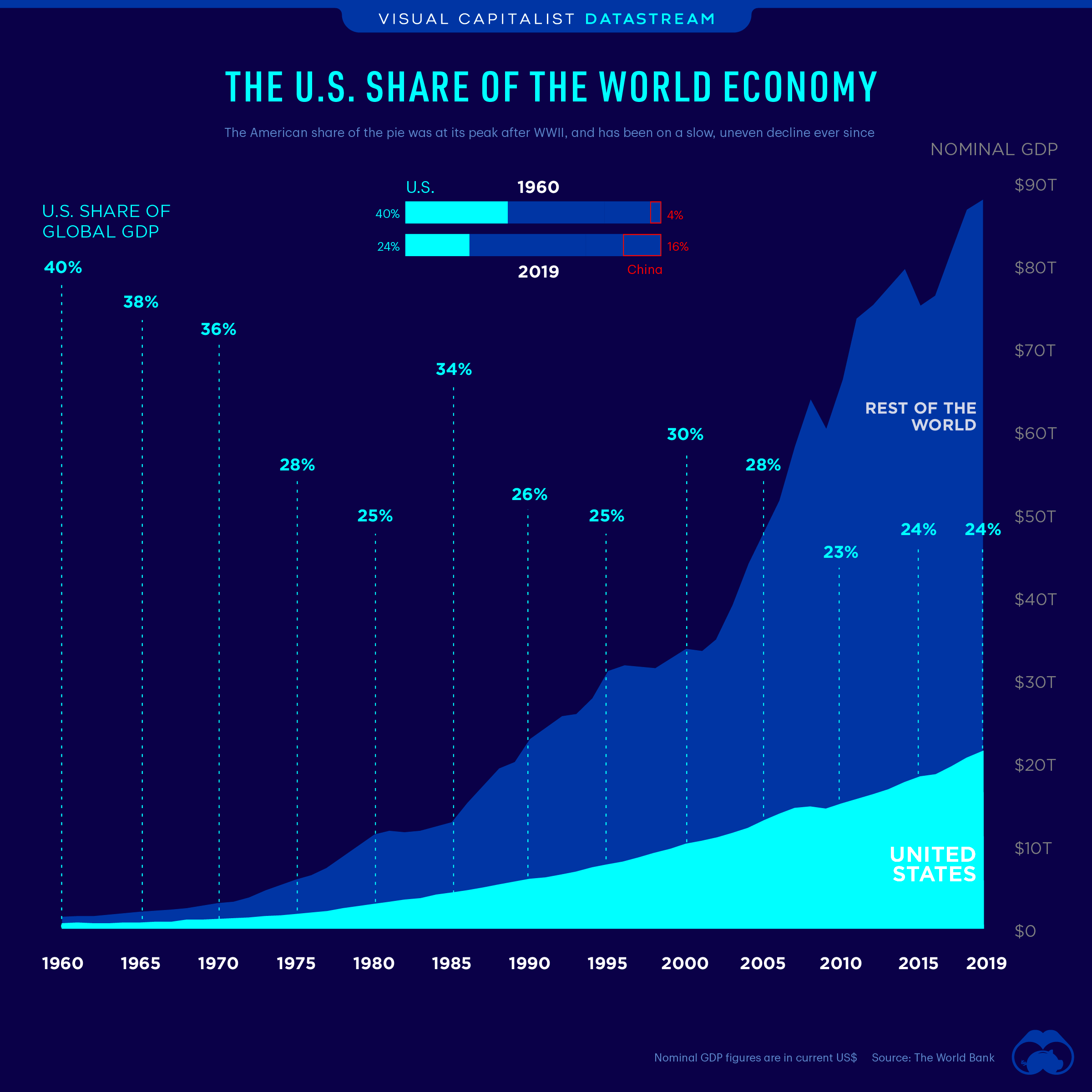 The U.S. share of global economy