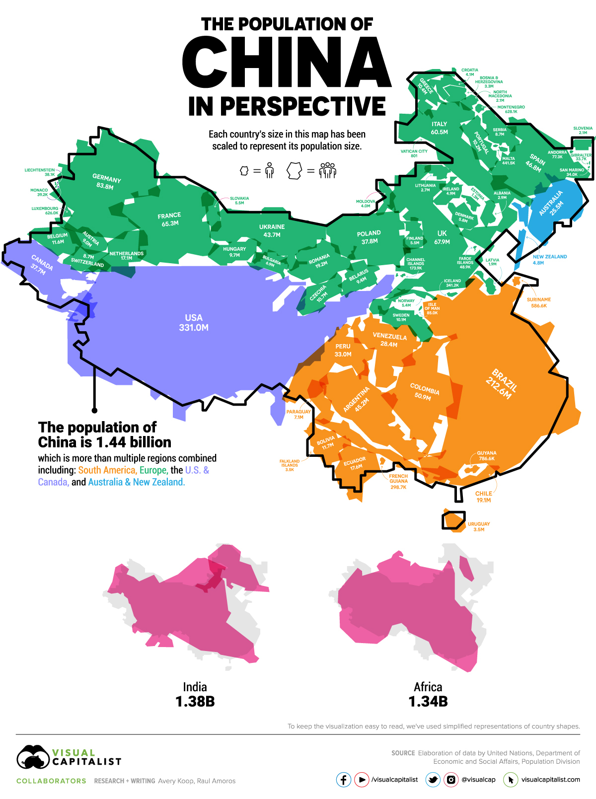 The Population of China in Perspective