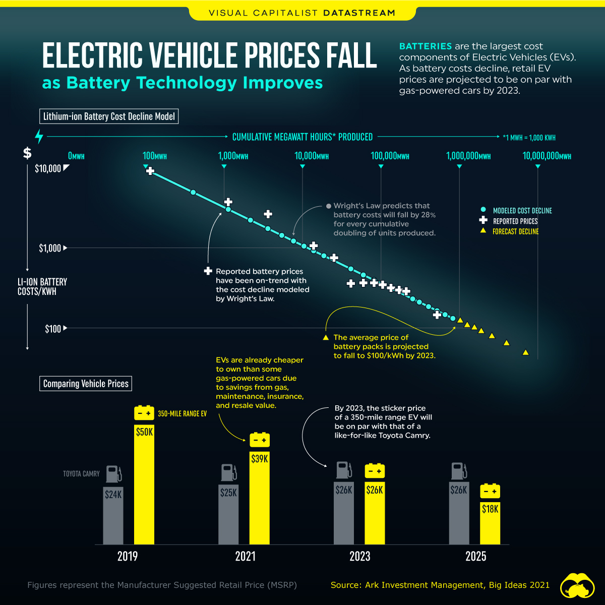 Electric Vehicle Prices Fall as Battery Technology Improves