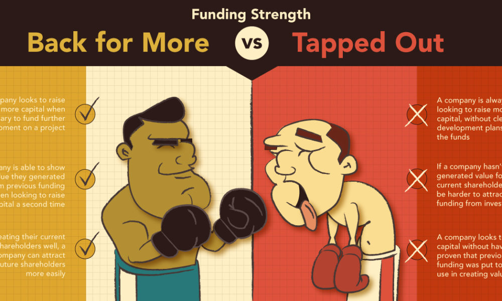 Funding Strength