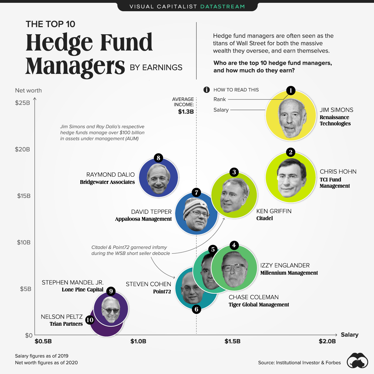 hedge fund managers by earnings