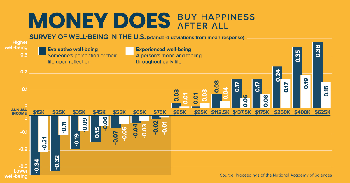 Money Can Buy Happiness After All, According to New Study