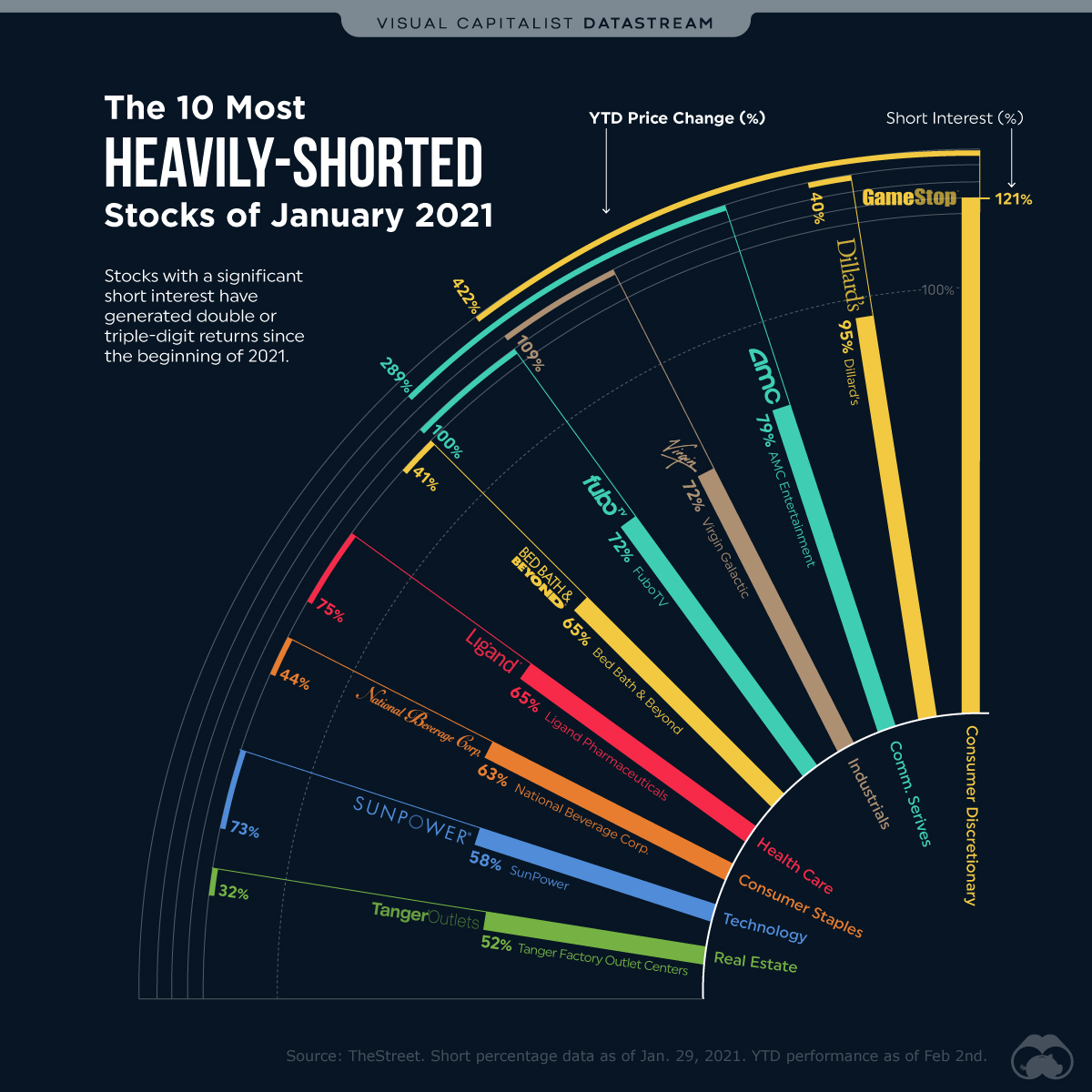 Short Sellers and the Most Shorted Stocks in January 2021
