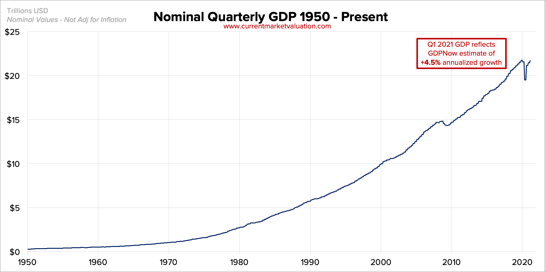 US GDP since 1950